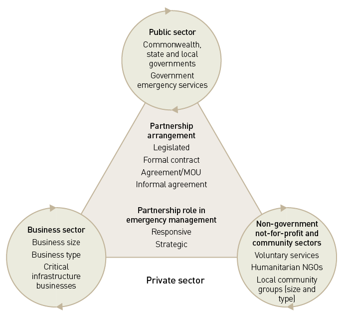 Publicprivate Partnerships In Emergency And Disaster Management