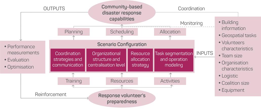 A community-based disaster coordination framework for