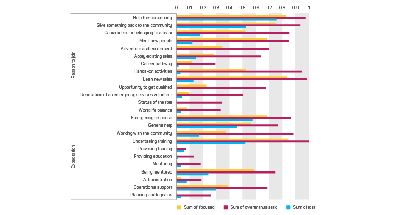 graph showing volunteer motivation and expectations joining emergency service organisations