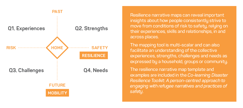 Resilience narrative map template