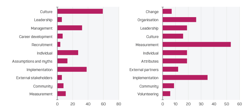 Numbers of barriers (left) and needs (right) for diversity and inclusion in the case study organisations.