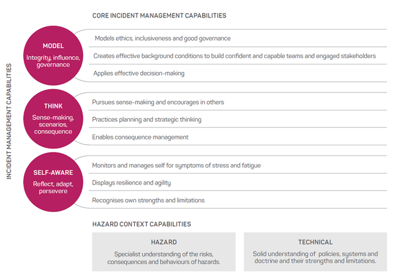 Figure 1: Core incident management capabilities.  Source: Owen et al. 2018