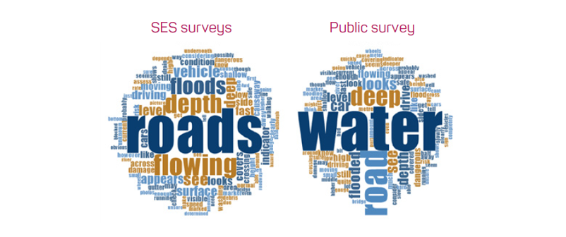 Figure 2: Word clouds describing attributes of floodwater on roads.