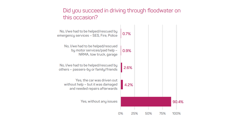 Figure 4: Outcomes of driving through floodwater (n=1172).
