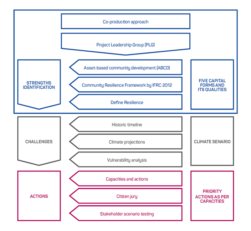 Figure 1: Methodology for the Resilience Action Plan for and by the Tarnagulla community (blue box shows the topics that are discussed in this article).