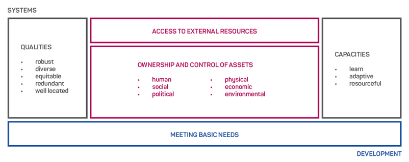 Figure 2: Conceptual framework for community resilience. (IFRC 2012, copyright permission granted)