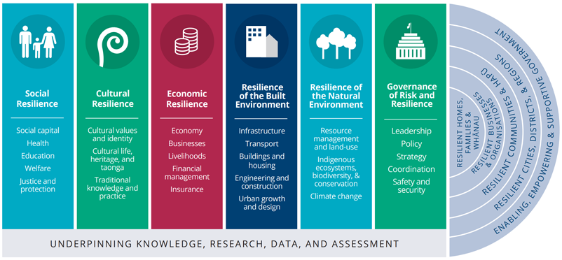 Figure 1: National Disaster Resilience Strategy model of a resilient nation. Source: Ministry of Civil Defence and Emergency Management