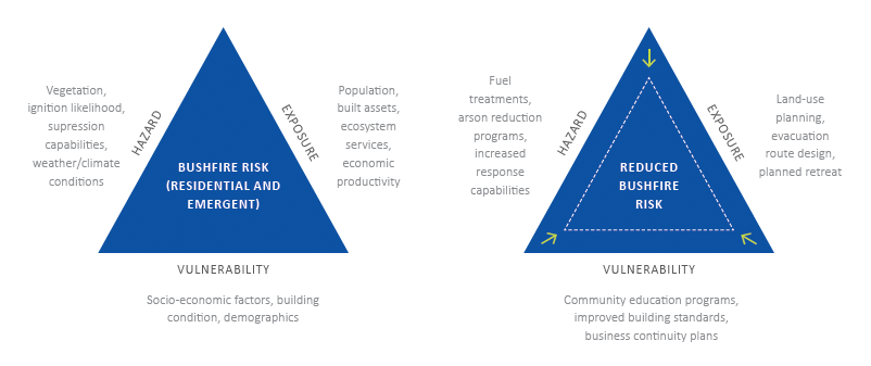 Figure 1: The risk triangle is a combination of exposure, vulnerability and hazard for bushfire risk.  Source: adapted from Crichton 1999