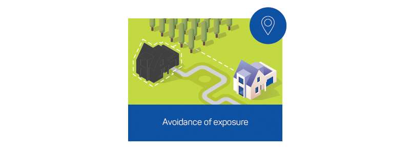Figure 3: Through avoiding exposure to the hazard, risks to property are precluded.