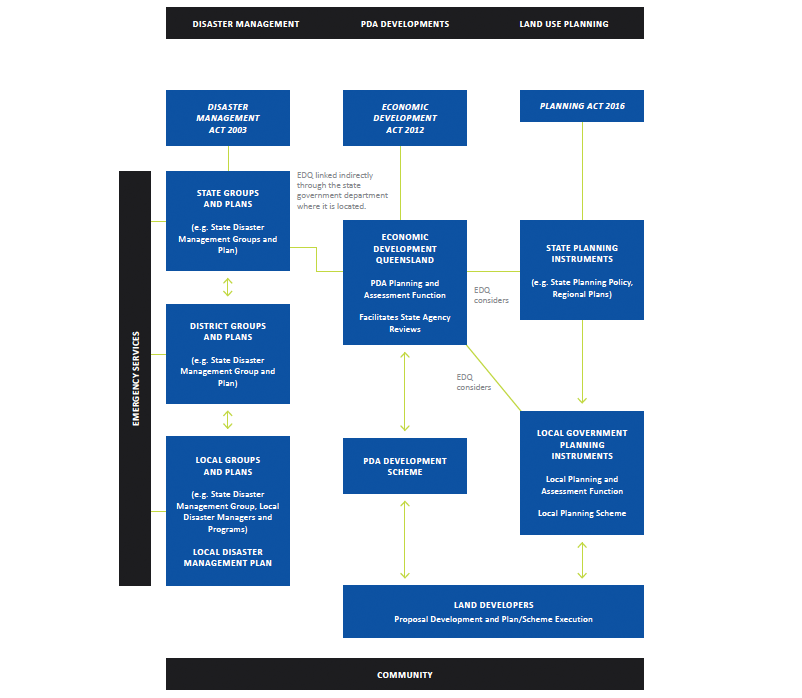 Figure 1: Simplified representation of the contemporary frameworks for disaster management, PDA development and land-use planning in Queensland showing the strong, formalised and institutionalised linkages.