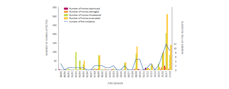 Figure 1: Trends in reported rural-urban interface fire events. Source: Pearce 2018, reproduced with permission.